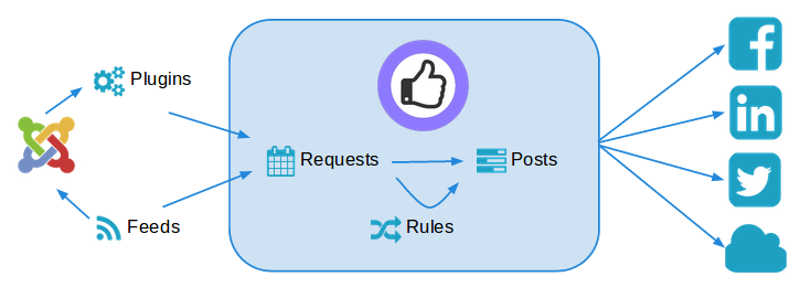 AutoTweet Processing flow