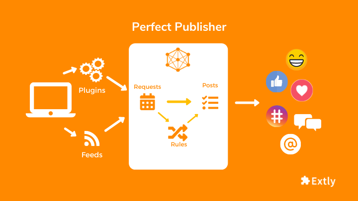 Perfect Publisher Processing flow